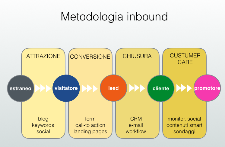 cos'è l'inbound marketing