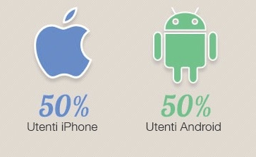 utenti iphone android instagram web marketing