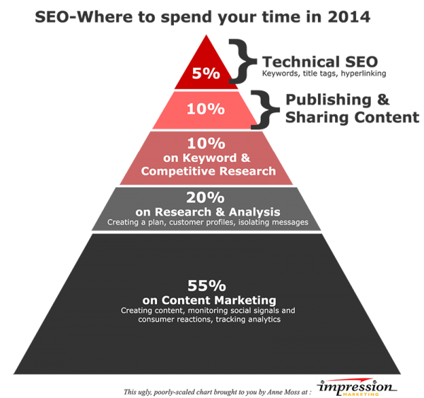content-marketing-seo