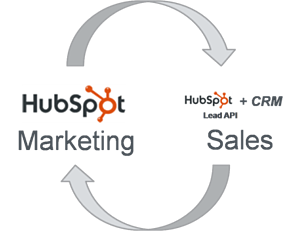 crm-marketing-sales HubSpot